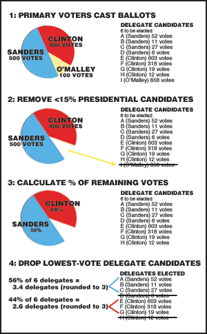 How delegates are determined